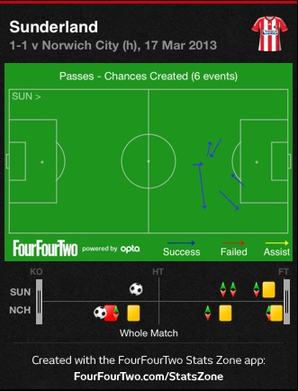 Safc_chances_medium