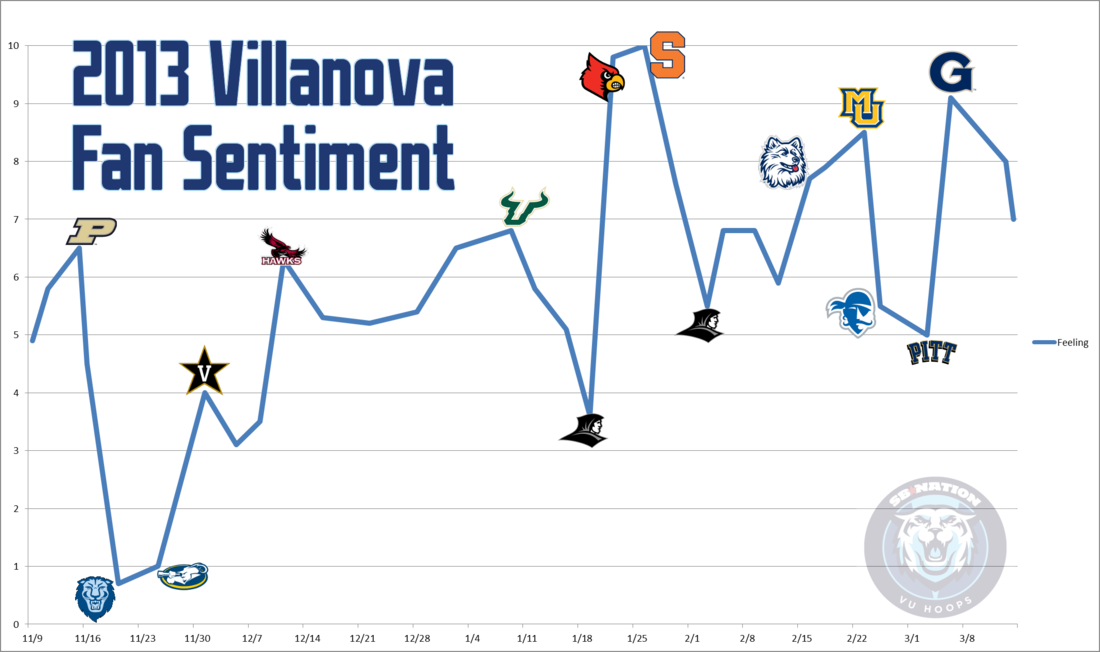 Villanova_sentiment2013_medium