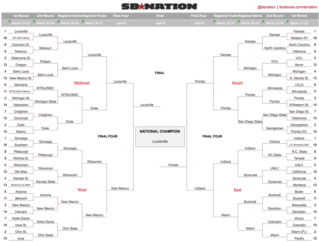 NCAA bracket predictions 2013: Overloading you with advice