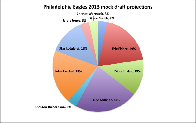 Eagles_mock_draft