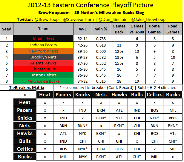 NBA Playoff Standings, Schedules And Tiebreakers Update
