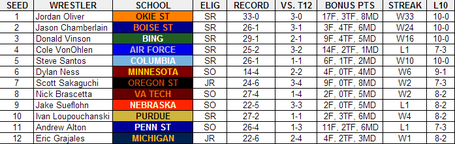 2013_ncaa_tournament_preview_-_149_medium
