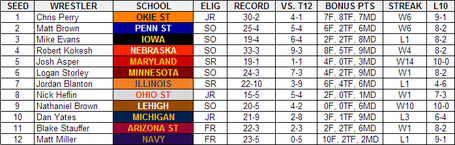 2013_ncaa_tournament_preview_-_174_medium
