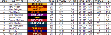 2013_ncaa_tournament_preview_-_285_medium