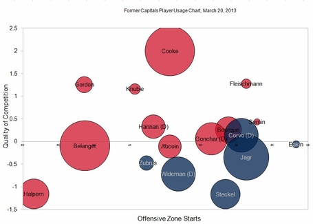 Former_caps_usage_chart_medium