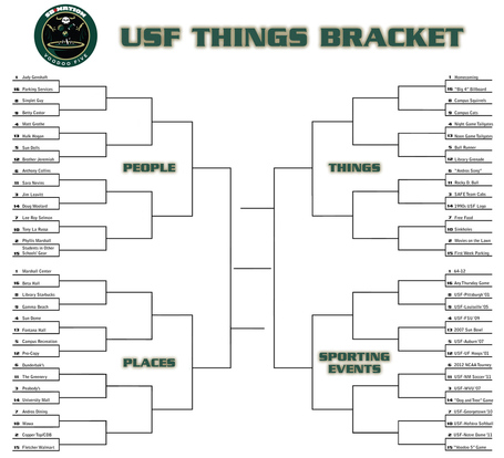 Usfthingsbracket_medium