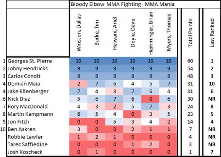 Welterweight Rankings