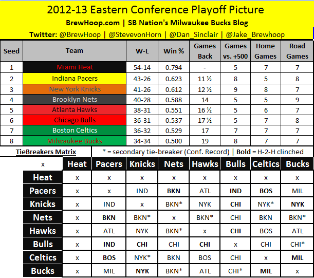 NBA Playoff Picture: Standings, Updated Schedules And More