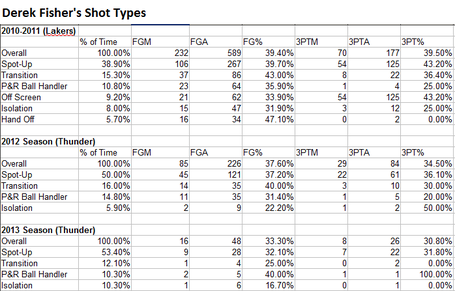 Derek_fisher_shot_types_medium