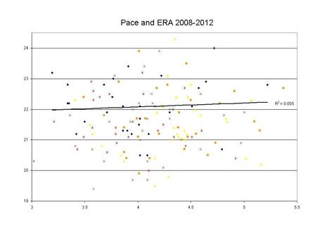 Pace_data_2008-2012_medium