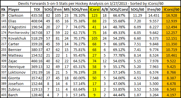 Devils_fwds_5_on_5_stats_by_icorsi60_3-27-2013