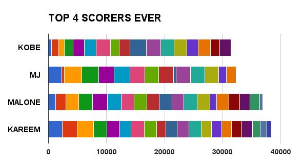 Kobe-scorers_medium