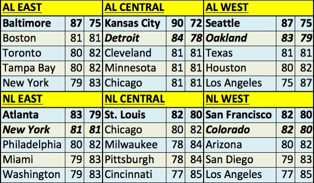 The SPRiNG Projections for 2013 MLB Standings - Beyond the ...
