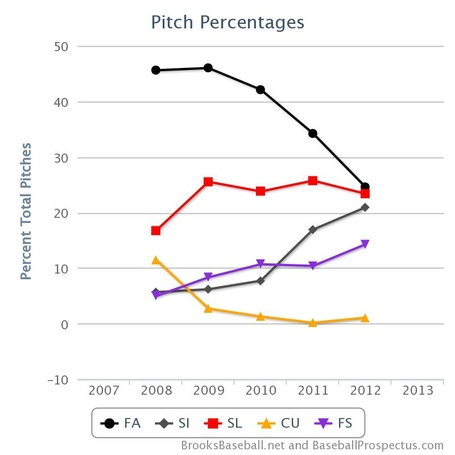 Nolasco_pitch_percentage_chart_medium