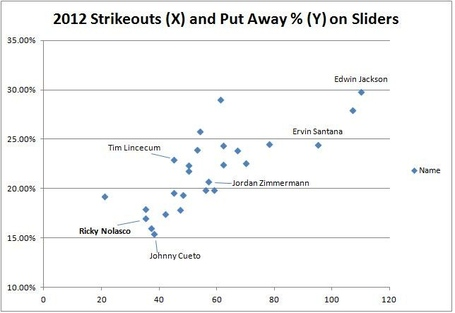 Strikeouts_and_put_away_on_sliders_medium