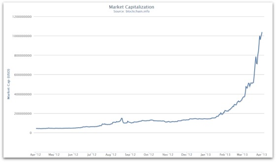 Bitcoin_market_cap_april_2013