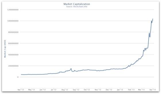 Bitcoin_market_cap_april_2013