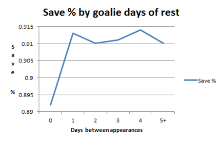 http://assets.sbnation.com/assets/2412095/Goalie_rest_chart_medium.PNG