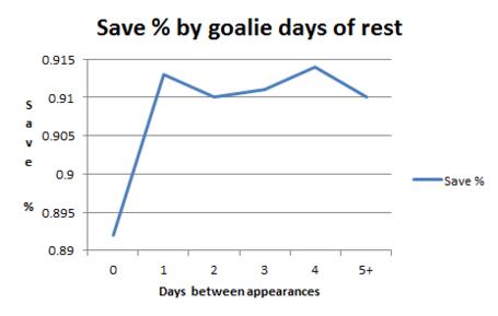 Goalie_rest_chart_medium