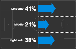 Bayern-juve-attack-pattern-1stleg-4