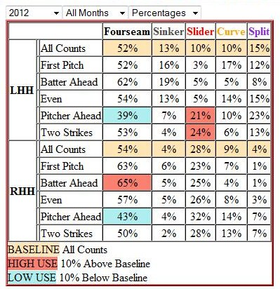 Bailey_pitch_percentage_chart_medium