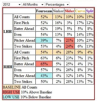 Bailey_pitch_percentage_chart_medium