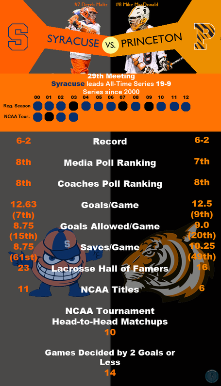Rivalryinfographicsyracuseprinceton_medium