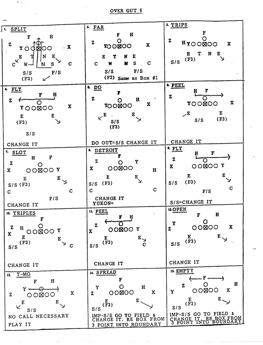 Football offensif Formations