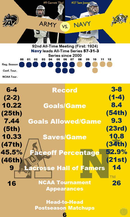 Rivalryinfographicarmynavy_medium