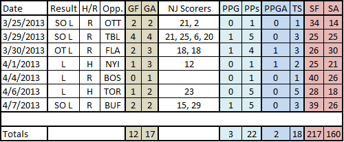 3-28_to_4-5_slump_stat_chart_1