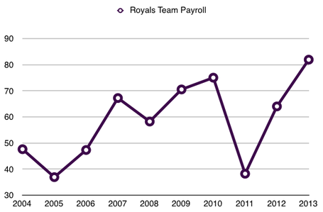 Royals10yearpayroll_medium