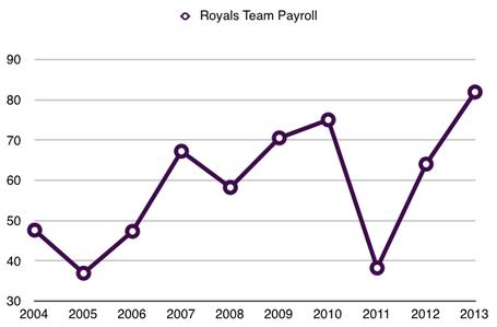 Royals10yearpayroll_medium