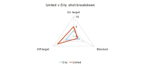 United_v_city_shot_breakdown_medium