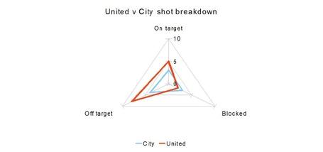 United_v_city_shot_breakdown_medium