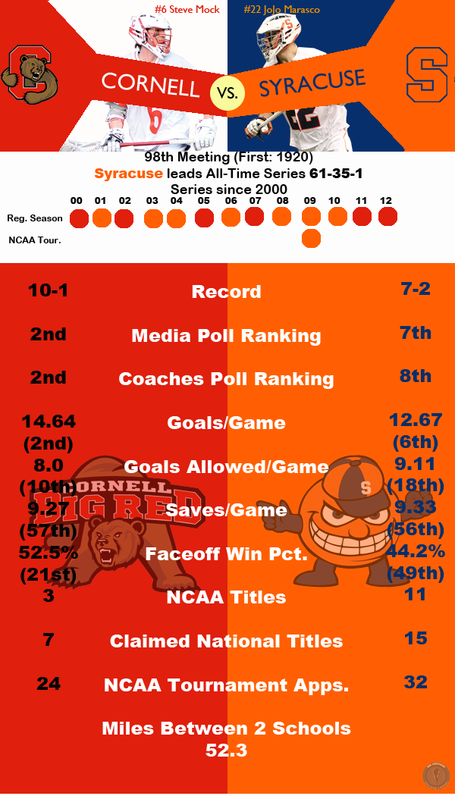 Rivalryinfographiccornellsyracuse_medium
