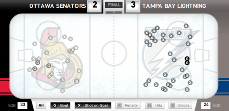 Shotchart_sens_bolts_medium