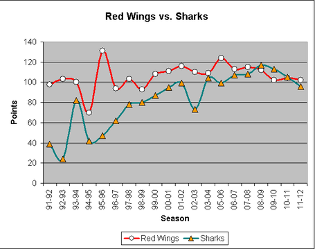 Red_wings_sharks_points_medium