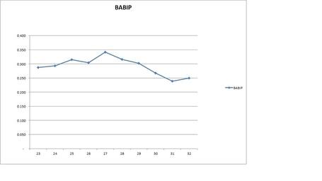 Babip_chart_medium