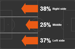 Bayern-juve-attack-lanes