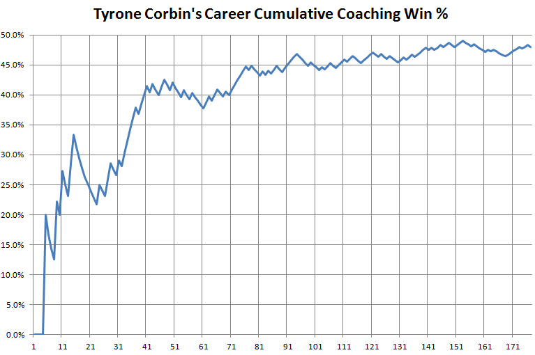 Tyrone_corbin_win_percentage