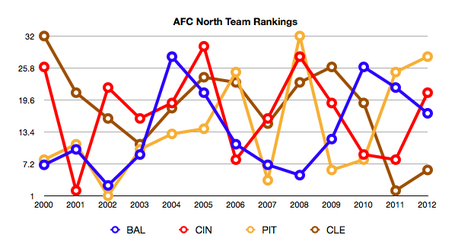 Afc_n_rankings_medium