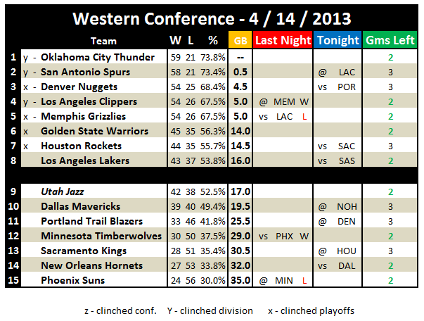 NBA Playoffs 2013: Western Conference Standings 4 / 14 ...