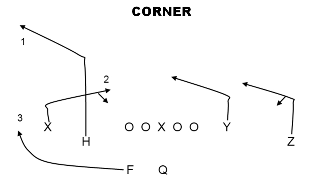 Air Raid Playbook Shakes Stick And Corners Cougcenter