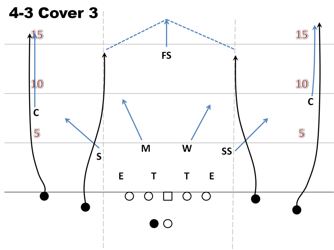 air raid playbook  four verts   cougcenterfourverts cover  medium  facing cover
