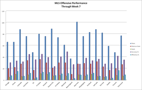 Mls_2013_week_7_off_perform_medium