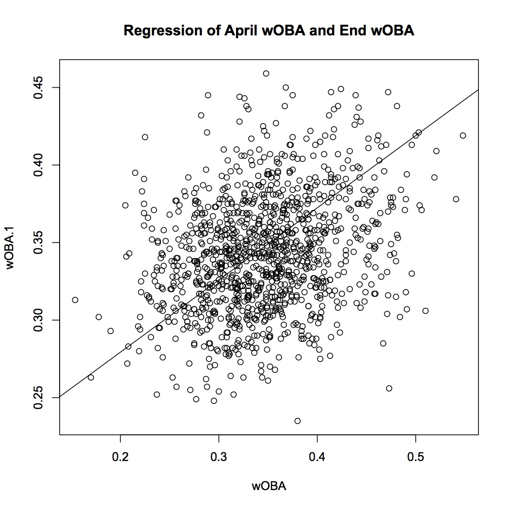 Regression_of_april_woba_and_end_woba