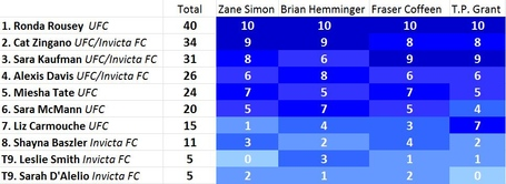 135_lb_rankings_4-17-13_medium
