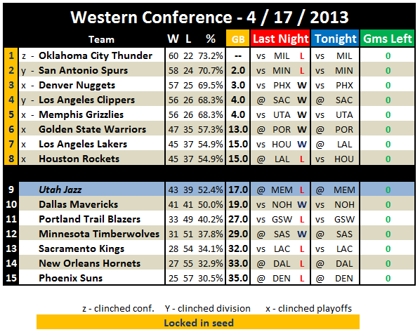NBA Playoffs 2013: Western Conference Standings 4 / 18 ...