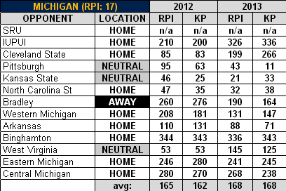 Michigan_2012-13_basketball_schedule_medium