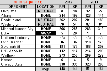 Ohio_st_2012-13_basketball_schedule_medium